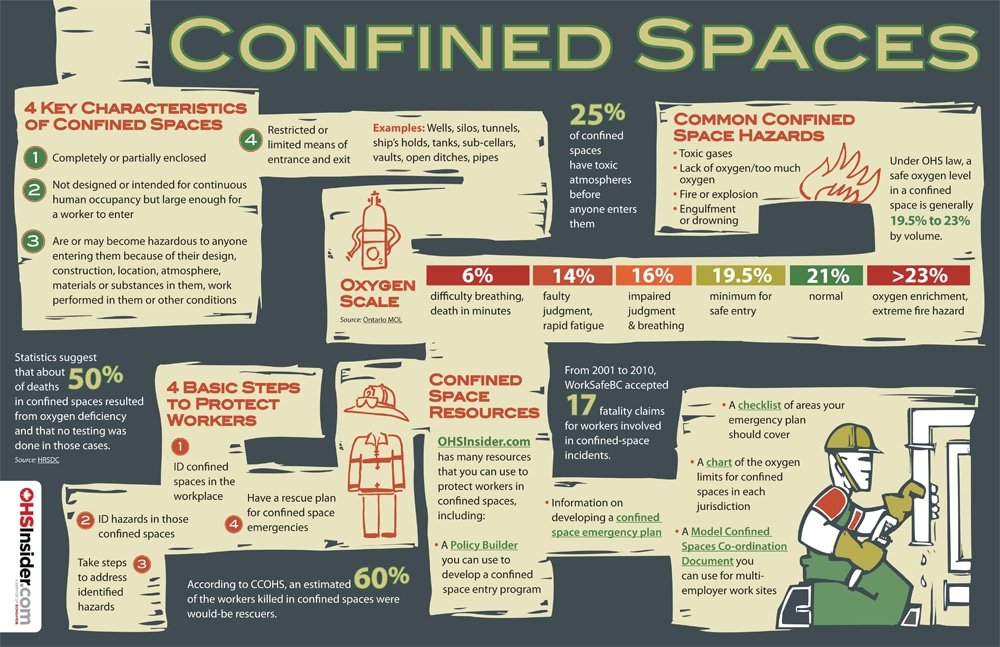 confined spaces infographic. Black Bedroom Furniture Sets. Home Design Ideas